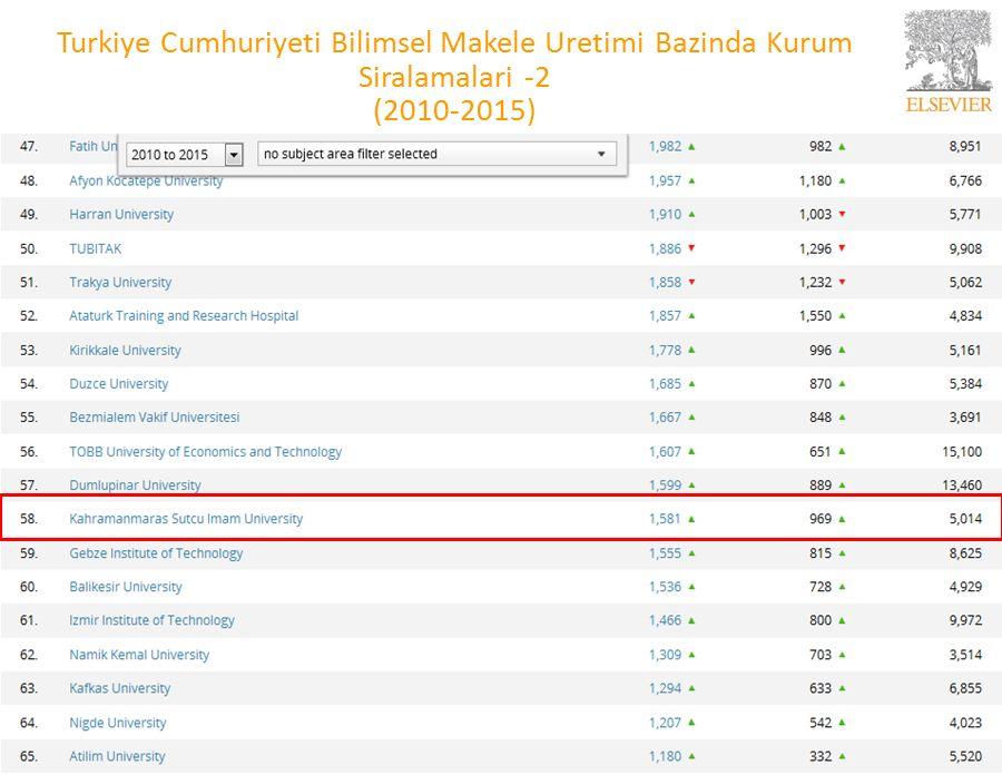 3 Kahramanmaras Sutcu Imam Universitesi Yıllara Göre Bilimsel Makale Uretimi (2010-2015)
