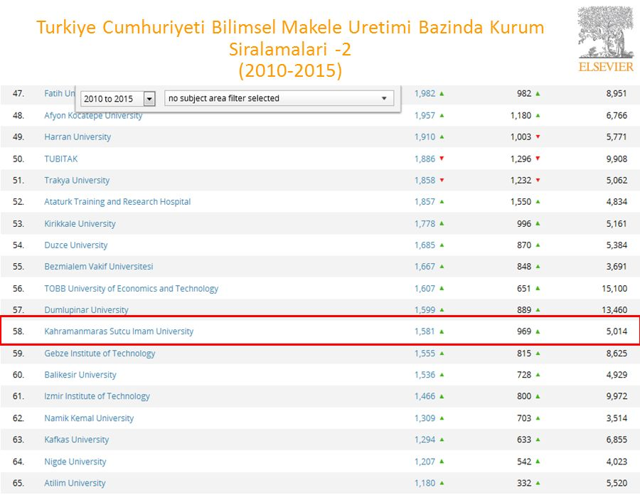 7 Turkiye Cumhuriyeti Bilimsel Makele Uretimi Bazinda Kurum Siralamalari -2 (2010-2015)