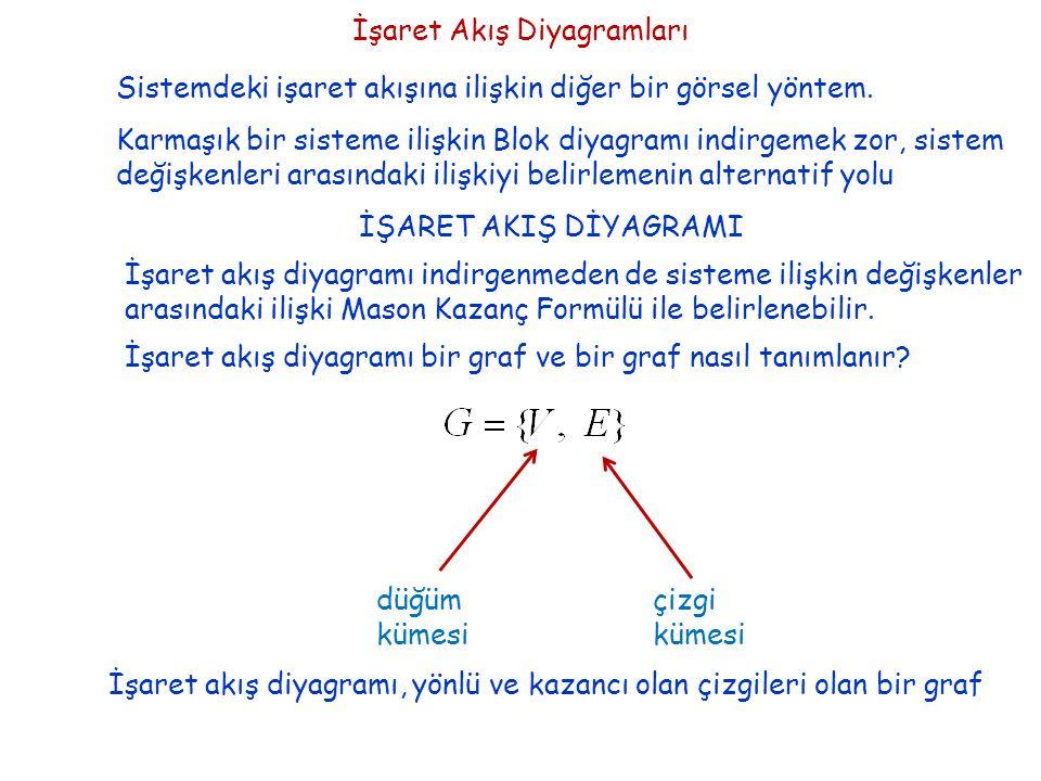 İşaret Akış Diyagramları Sistemdeki işaret akışına ilişkin diğer bir görsel yöntem. Karmaşık bir sisteme ilişkin Blok diyagramı indirgemek zor, sistem