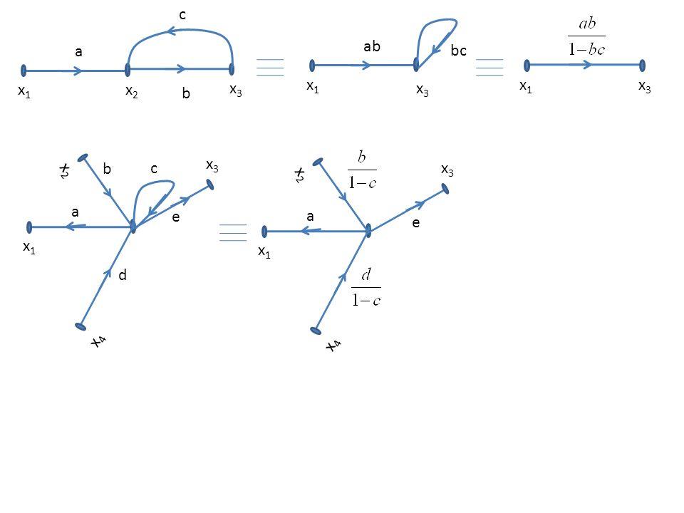 x1x1 x2x2 a x3x3 b c x1x1 ab x3x3 bc x1x1 x3x3 x1x1 a x4x4 x2x2 x3x3 d b c e x1x1 a x4x4 x2x2 x3x3 e