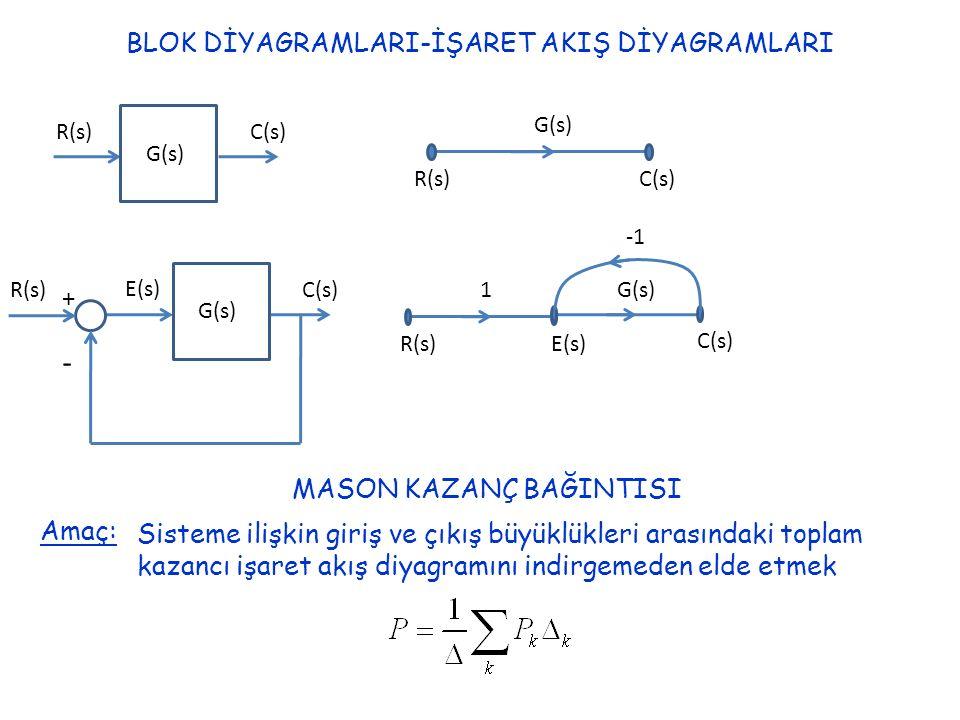 BLOK DİYAGRAMLARI-İŞARET AKIŞ DİYAGRAMLARI G(s) R(s)C(s) R(s)C(s) G(s) R(s)C(s) E(s) + - R(s)E(s) 1 C(s) G(s) MASON KAZANÇ BAĞINTISI Amaç: Sisteme ili