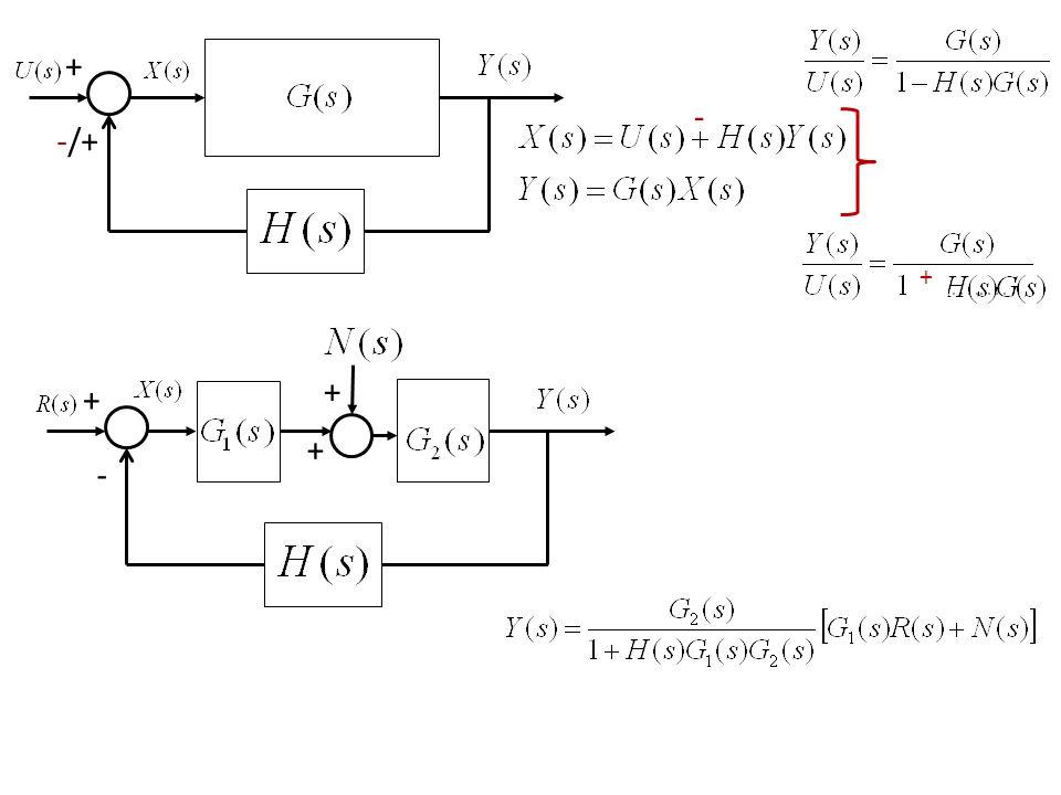 Blok Diyagram İndirgeme Kuralları + - + + + - + +