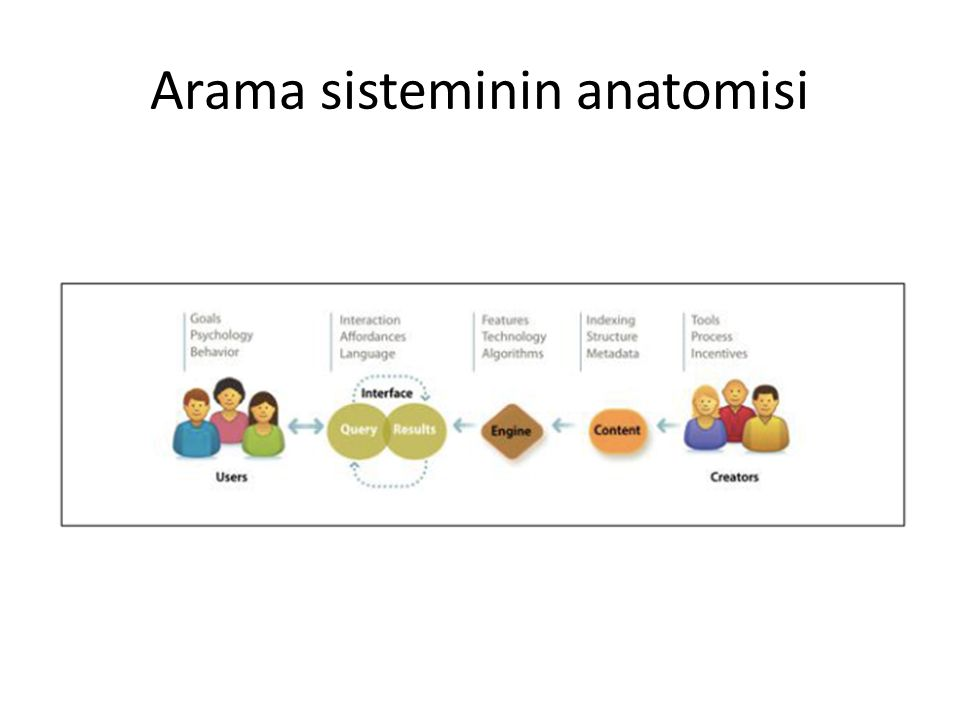 Arama sisteminin anatomisi