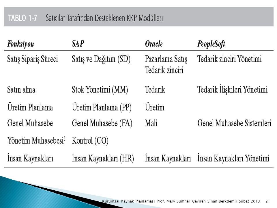21Kurumsal Kaynak Planlaması Prof. Mary Sumner Çeviren Sinan Berkdemir Şubat 2013