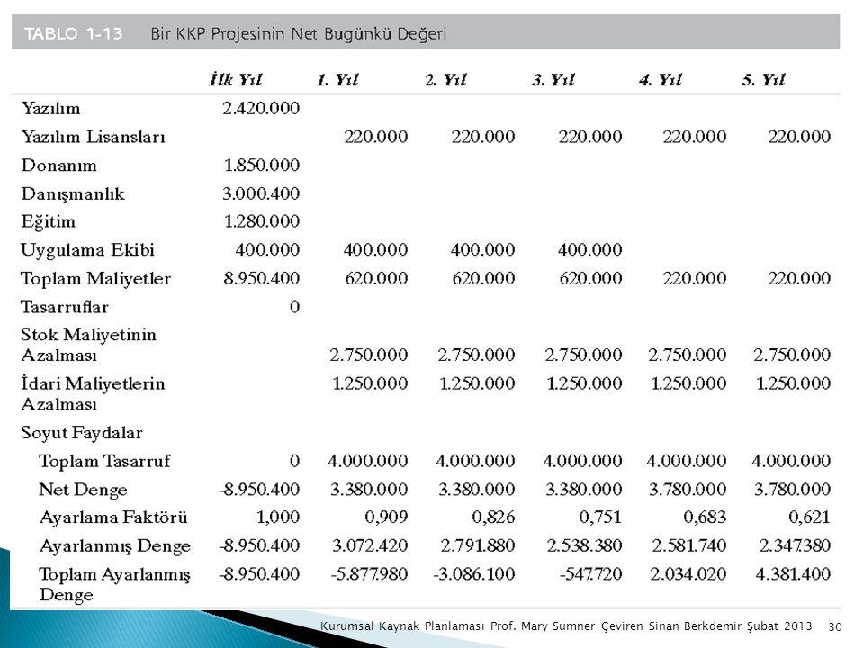 30 Kurumsal Kaynak Planlaması Prof. Mary Sumner Çeviren Sinan Berkdemir Şubat 2013