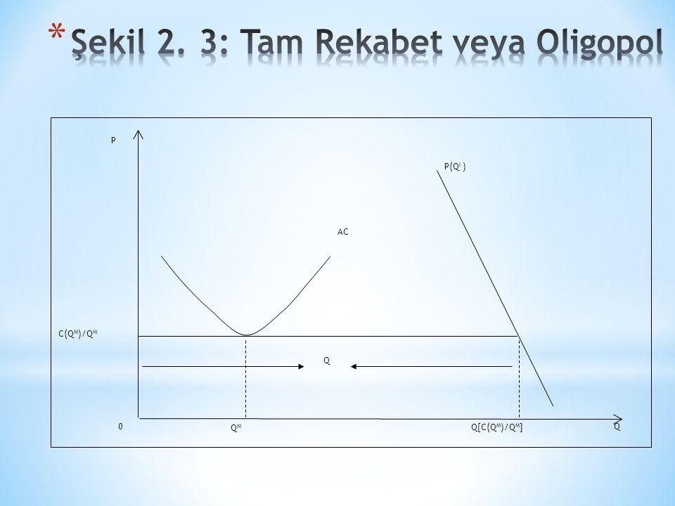 AC P QMQM P(Q I ) Q[C(Q M )/Q M ] Q C(Q M )/Q M Q 0