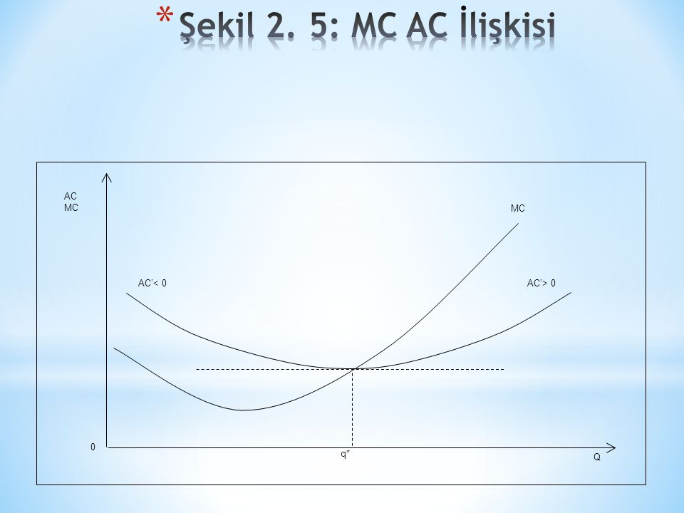 AC'< 0AC'> 0 MC AC MC Q 0 q*