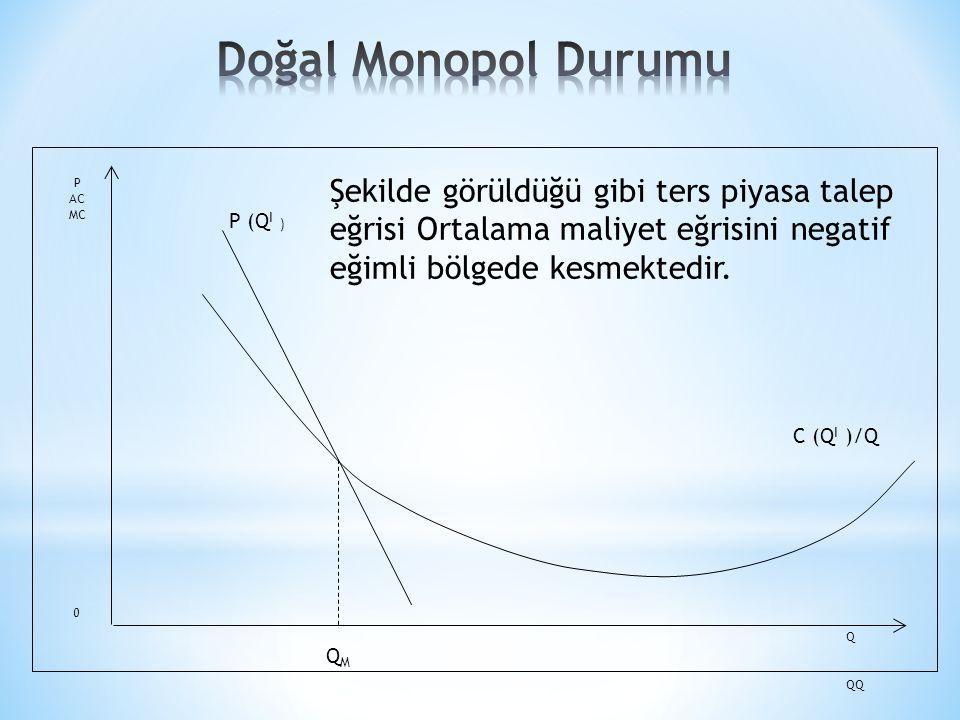 P (Q I ) C (Q I )/Q P AC MC QMQM 0 Q QQ Şekilde görüldüğü gibi ters piyasa talep eğrisi Ortalama maliyet eğrisini negatif eğimli bölgede kesmektedir.