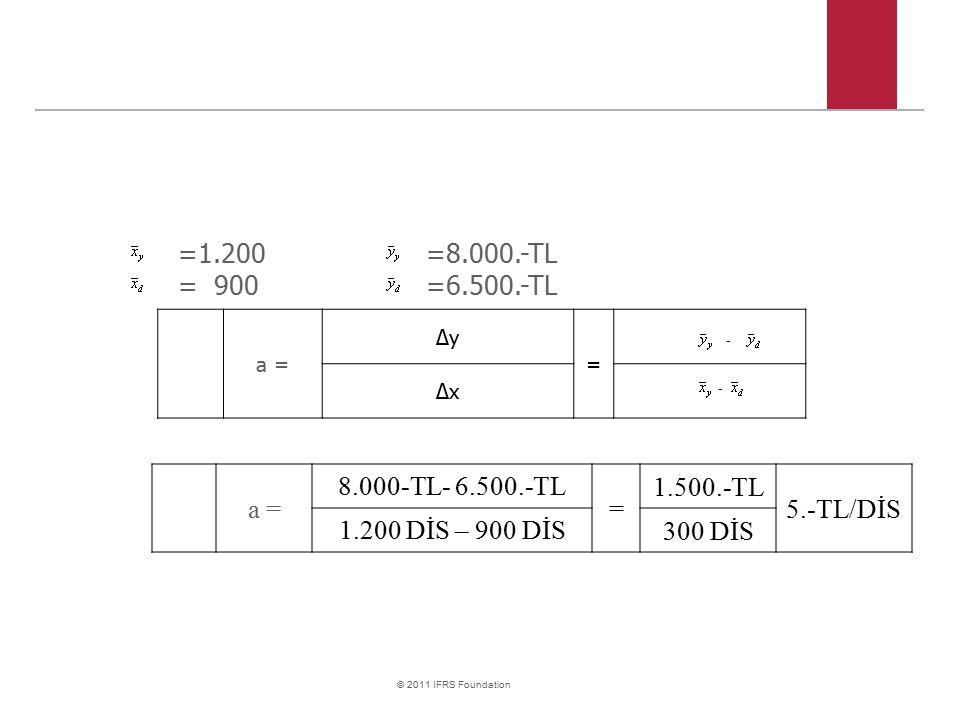 © 2011 IFRS Foundation a = 8.000-TL- 6.500.-TL = 1.500.-TL 5.-TL/DİS 1.200 DİS – 900 DİS 300 DİS =1.200=8.000.-TL = 900=6.500.-TL - - a = Δy = Δx