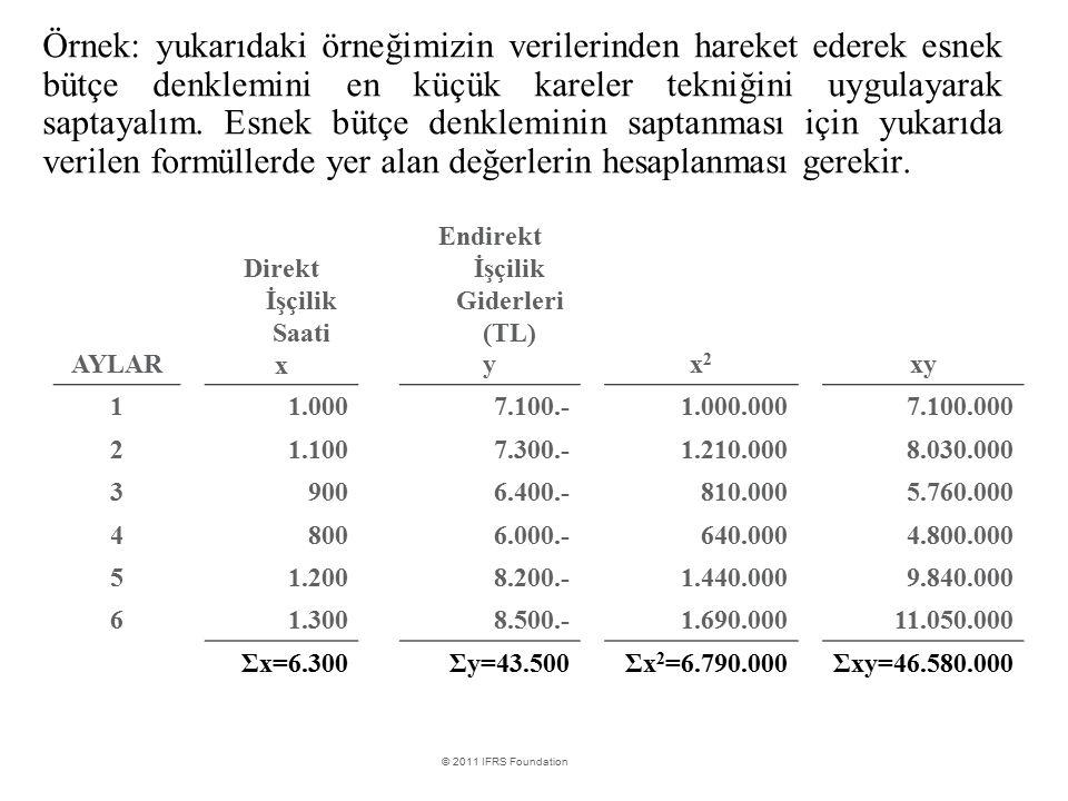 International Financial Reporting Standards © 2011 IFRS Foundation Örnek: yukarıdaki örneğimizin verilerinden hareket ederek esnek bütçe denklemini en