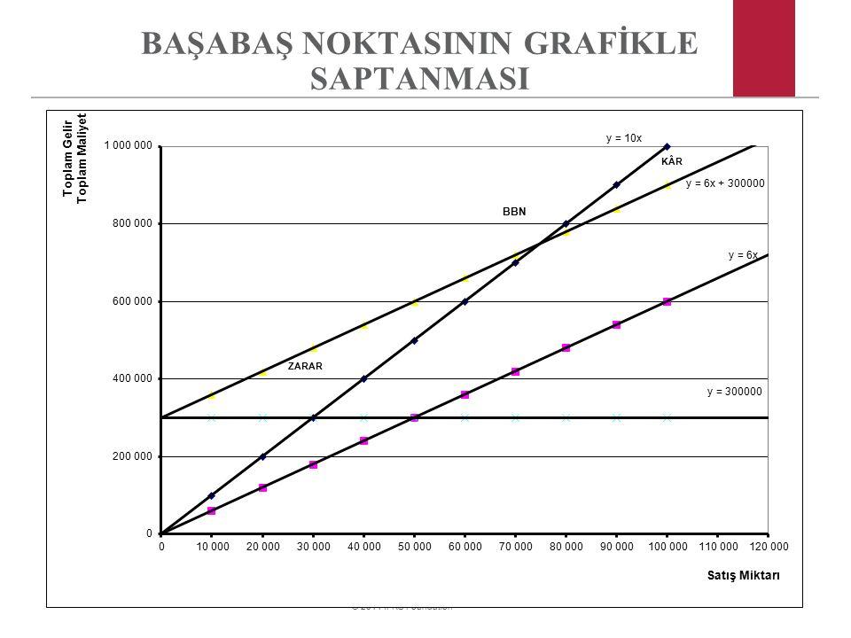 © 2011 IFRS Foundation BAŞABAŞ NOKTASININ GRAFİKLE SAPTANMASI