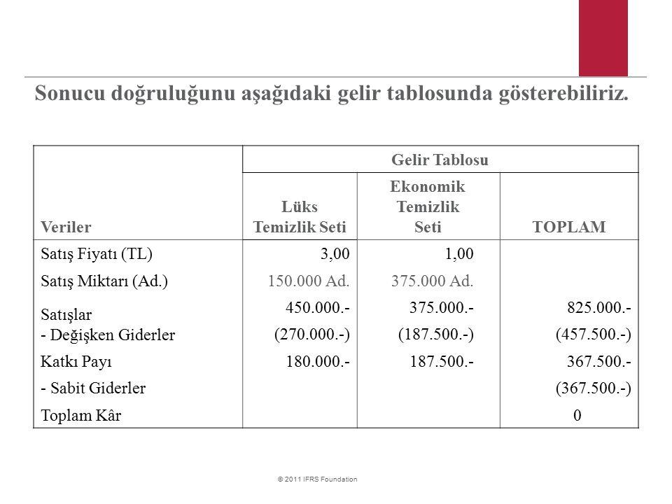 Sonucu doğruluğunu aşağıdaki gelir tablosunda gösterebiliriz. Veriler Gelir Tablosu Lüks Temizlik Seti Ekonomik Temizlik SetiTOPLAM Satış Fiyatı (TL)3