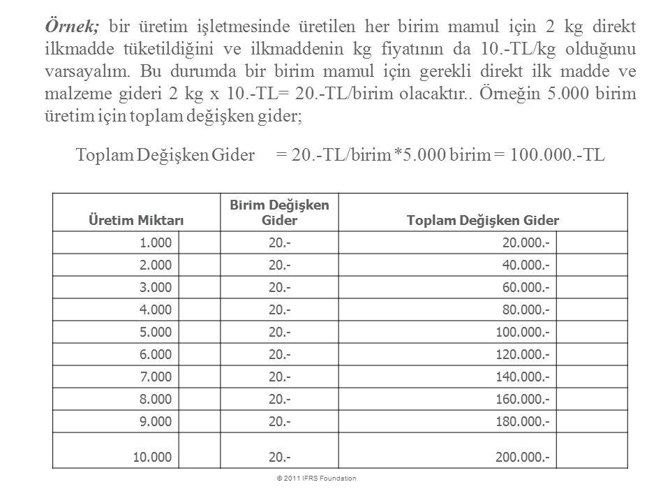 International Financial Reporting Standards © 2011 IFRS Foundation Örnek; bir üretim işletmesinde üretilen her birim mamul için 2 kg direkt ilkmadde t