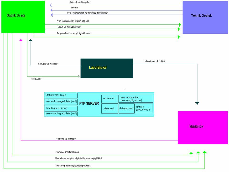 Genel Yapısı ile Sisteme Bakış