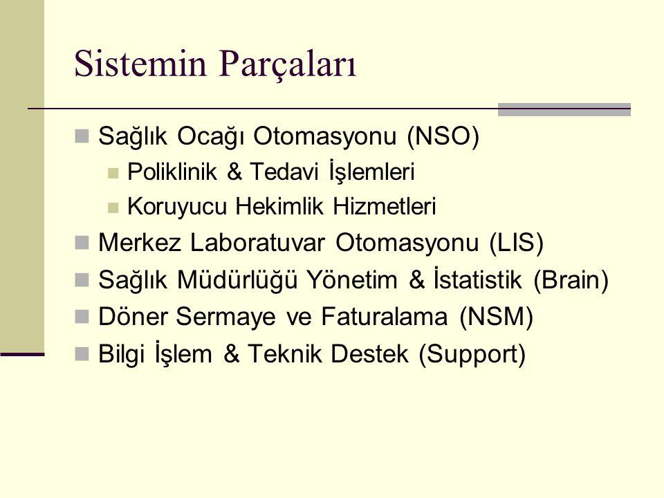 Sistemin Parçaları Sağlık Ocağı Otomasyonu (NSO) Poliklinik & Tedavi İşlemleri Koruyucu Hekimlik Hizmetleri Merkez Laboratuvar Otomasyonu (LIS) Sağlık