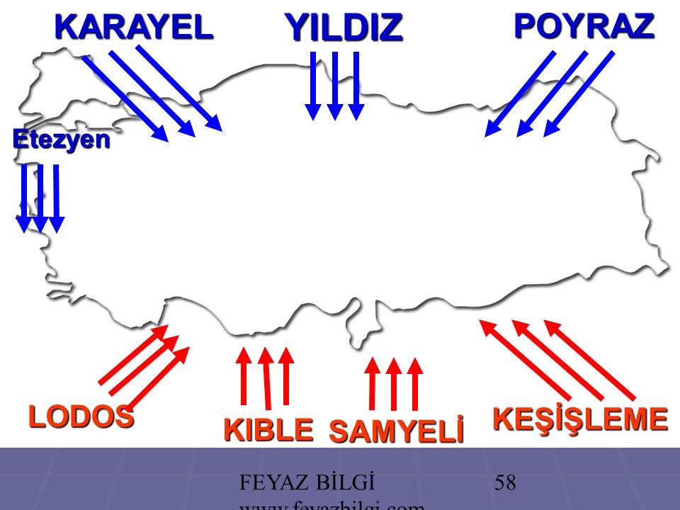 FEYAZ BİLGİ www.feyazbilgi.com 57 TÜRKİYEDE RÜZGARLAR YILDIZ GÜNBATISI GÜNDOĞUSU karayel poyraz lodos samyeli (keşişleme) KIBLE