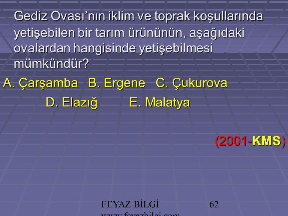 FEYAZ BİLGİ www.feyazbilgi.com 61 NOT: Güneydoğu Anadolu bölgesinin buharlaşma şiddetini arttıran etmenler; Güneydoğu Anadolu bölgesinin buharlaşma şiddetini arttıran etmenler; Enlem Enlem Karasallık (Nem azlığı) Karasallık (Nem azlığı) Samyeli rüzgarı Samyeli rüzgarı