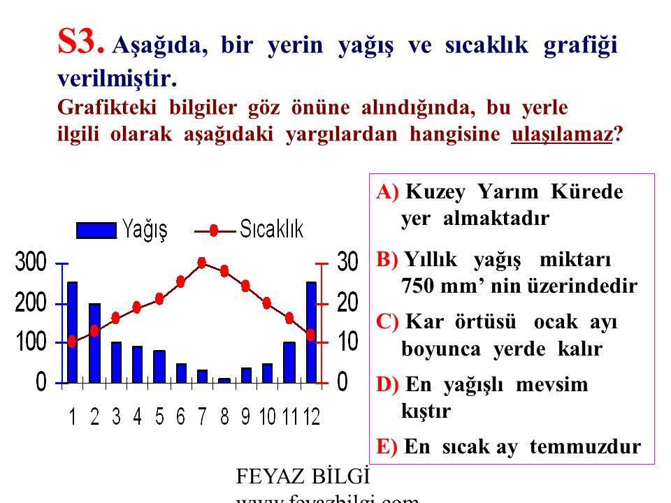 FEYAZ BİLGİ www.feyazbilgi.com S2.