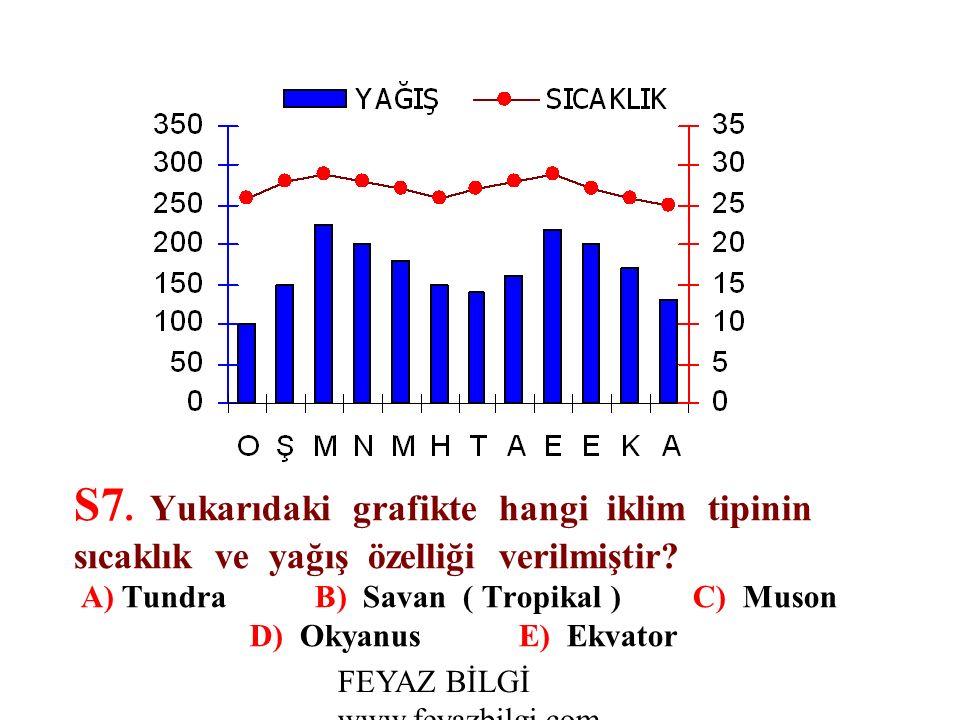 FEYAZ BİLGİ www.feyazbilgi.com S6.
