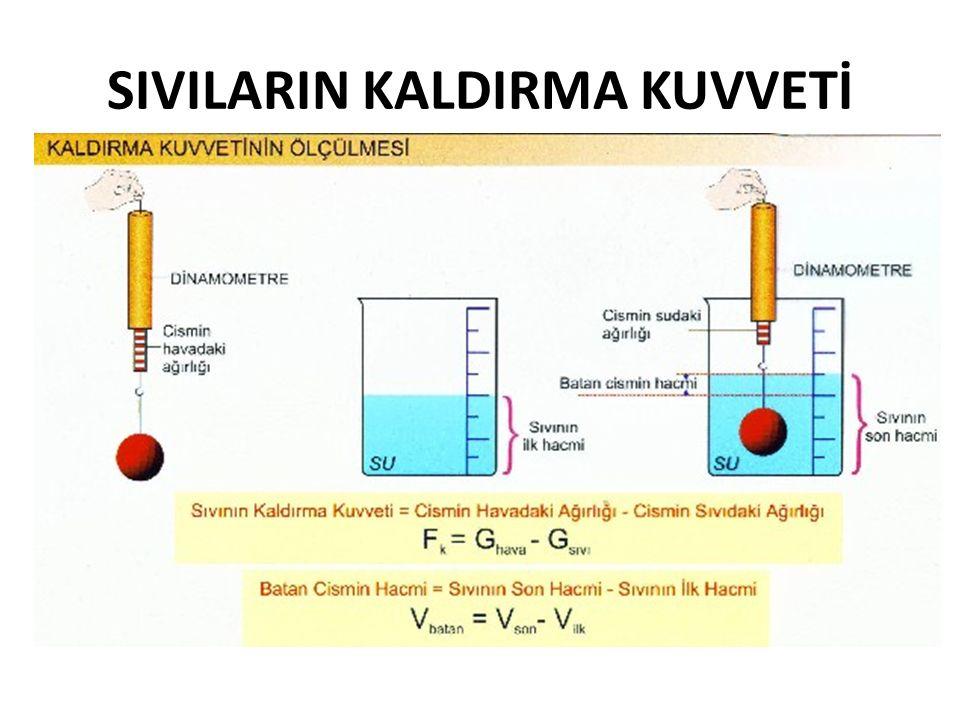 Örnek; 40 N 30 N F k =Kaldırma kuvveti= Havadaki Ağırlık- Sıvıdaki Ağırlık >> 40-30 = 10 N