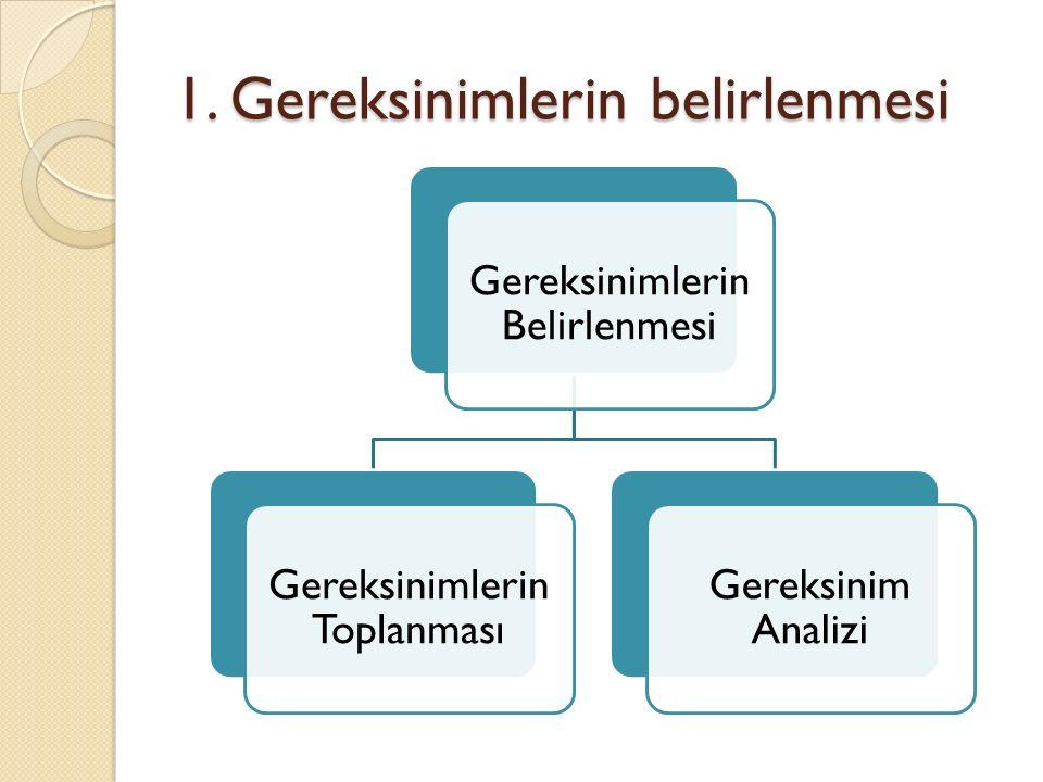 1. Gereksinimlerin belirlenmesi Gereksinimlerin Belirlenmesi Gereksinimlerin Toplanması Gereksinim Analizi