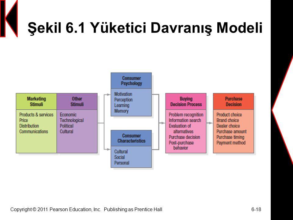 Şekil 6.1 Yüketici Davranış Modeli Copyright © 2011 Pearson Education, Inc.