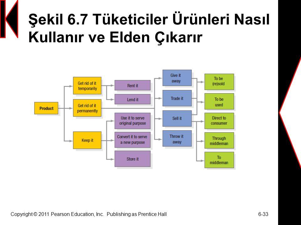Şekil 6.7 Tüketiciler Ürünleri Nasıl Kullanır ve Elden Çıkarır Copyright © 2011 Pearson Education, Inc.