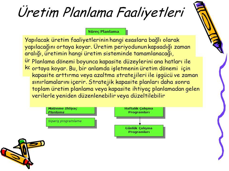 Üretim Planlama Faaliyetleri Süreç Planlama Stratejik Kapasite Planlama Bütünleşik (Toplam) Üretim Planlama Ana(İlk) Üretim Planlama Malzeme İhtiyaç Planlama Sipariş programlama Haftalık Çalışma Programları Günlük Çalışma Programları Yapılacak üretim faaliyetlerinin hangi esaslara bağlı olarak yapılacağını ortaya koyar.