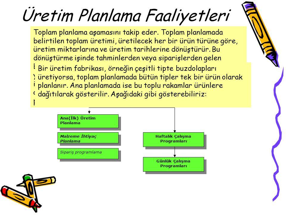 Üretim Planlama Faaliyetleri Süreç Planlama Stratejik Kapasite Planlama Bütünleşik (Toplam) Üretim Planlama Ana(İlk) Üretim Planlama Malzeme İhtiyaç Planlama Sipariş programlama Haftalık Çalışma Programları Günlük Çalışma Programları Toplam planlama aşamasını takip eder.