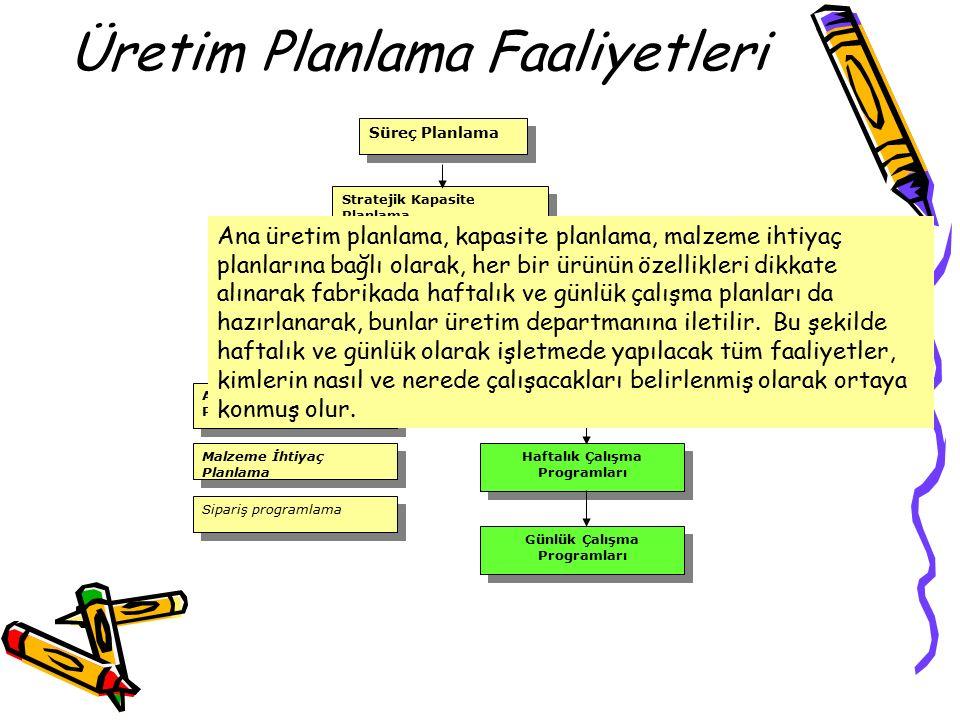 Üretim Planlama Faaliyetleri Süreç Planlama Stratejik Kapasite Planlama Bütünleşik (Toplam) Üretim Planlama Ana(İlk) Üretim Planlama Malzeme İhtiyaç Planlama Sipariş programlama Haftalık Çalışma Programları Günlük Çalışma Programları Ana üretim planlama, kapasite planlama, malzeme ihtiyaç planlarına bağlı olarak, her bir ürünün özellikleri dikkate alınarak fabrikada haftalık ve günlük çalışma planları da hazırlanarak, bunlar üretim departmanına iletilir.