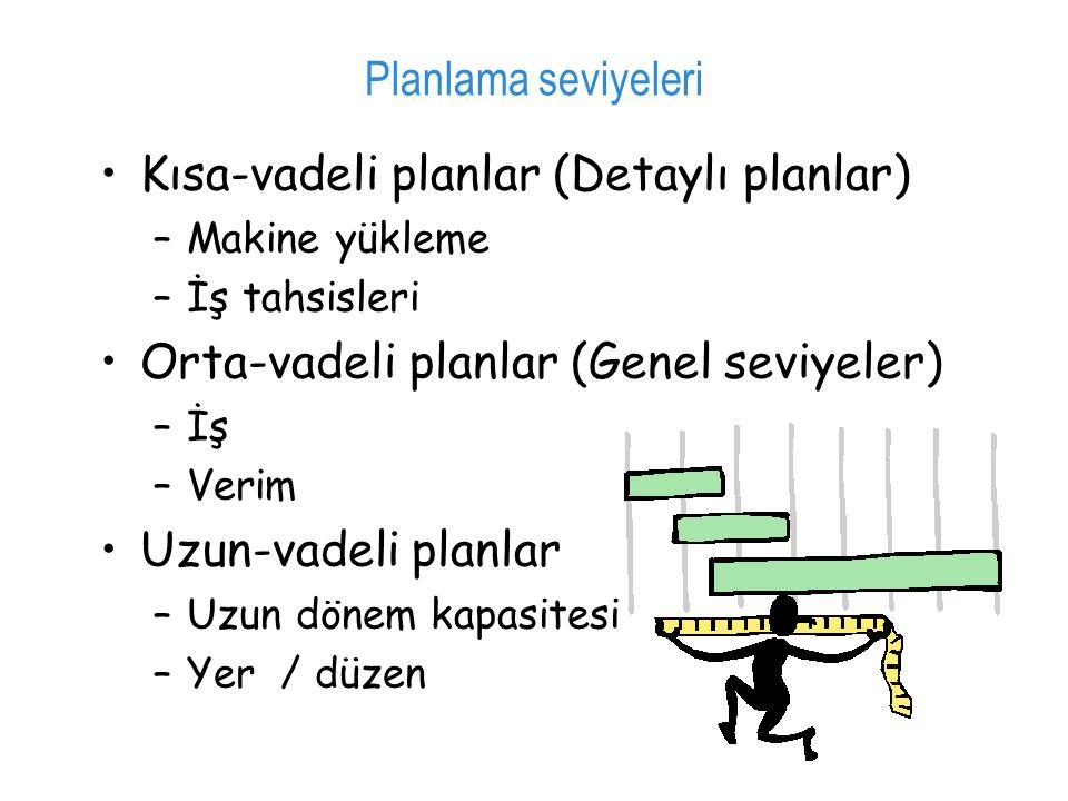 Kısa-vadeli planlar (Detaylı planlar) –Makine yükleme –İş tahsisleri Orta-vadeli planlar (Genel seviyeler) –İş –Verim Uzun-vadeli planlar –Uzun dönem kapasitesi –Yer / düzen Planlama seviyeleri