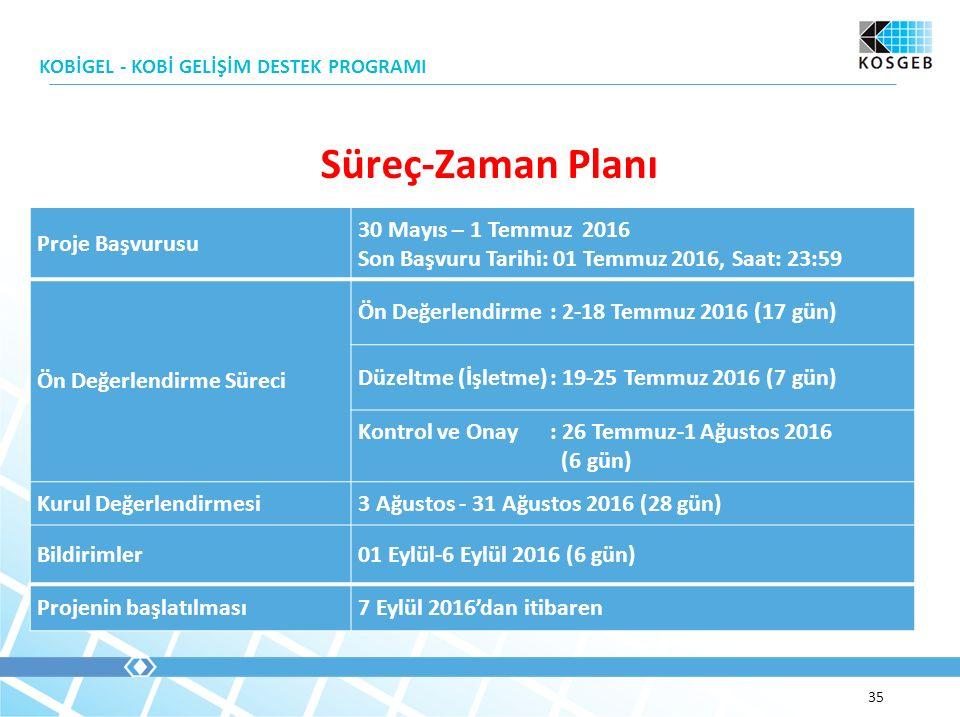 Süreç-Zaman Planı KOBİGEL - KOBİ GELİŞİM DESTEK PROGRAMI 35 Proje Başvurusu 30 Mayıs – 1 Temmuz 2016 Son Başvuru Tarihi: 01 Temmuz 2016, Saat: 23:59 Ön Değerlendirme Süreci Ön Değerlendirme: 2-18 Temmuz 2016 (17 gün) Düzeltme (İşletme): 19-25 Temmuz 2016 (7 gün) Kontrol ve Onay: 26 Temmuz-1 Ağustos 2016 (6 gün) Kurul Değerlendirmesi3 Ağustos - 31 Ağustos 2016 (28 gün) Bildirimler01 Eylül-6 Eylül 2016 (6 gün) Projenin başlatılması7 Eylül 2016'dan itibaren