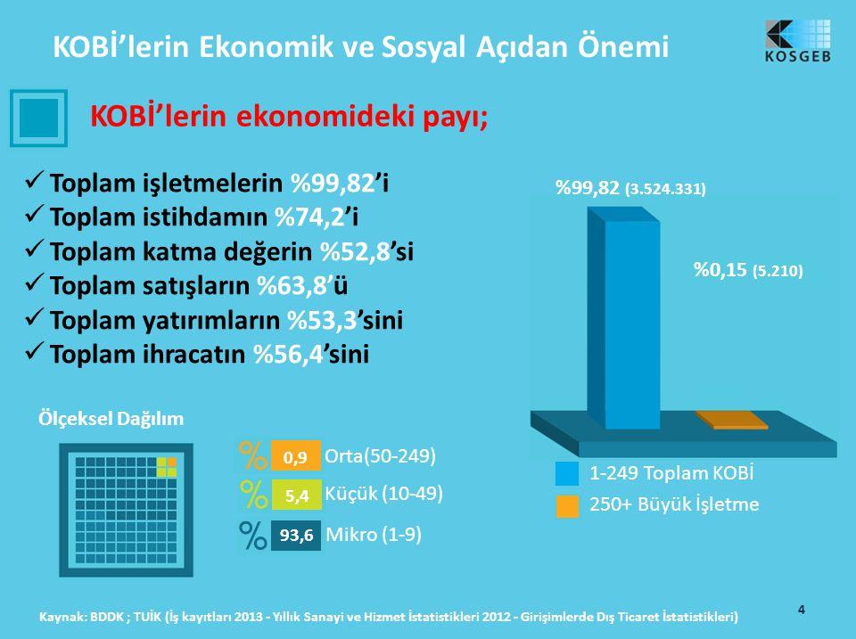 KOBİ'lerin Ekonomik ve Sosyal Açıdan Önemi KOBİ'lerin ekonomideki payı; Toplam işletmelerin %99,82'i Toplam istihdamın %74,2'i Toplam katma değerin %52,8'si Toplam satışların %63,8'ü Toplam yatırımların %53,3'sini Toplam ihracatın %56,4'sini Ölçeksel Dağılım Kaynak: BDDK ; TUİK (İş kayıtları 2013 - Yıllık Sanayi ve Hizmet İstatistikleri 2012 - Girişimlerde Dış Ticaret İstatistikleri) %0,15 (5.210) %99,82 (3.524.331) 1-249 Toplam KOBİ 250+ Büyük İşletme Mikro (1-9) Küçük (10-49) Orta(50-249) 0,9 5,4 93,6 4