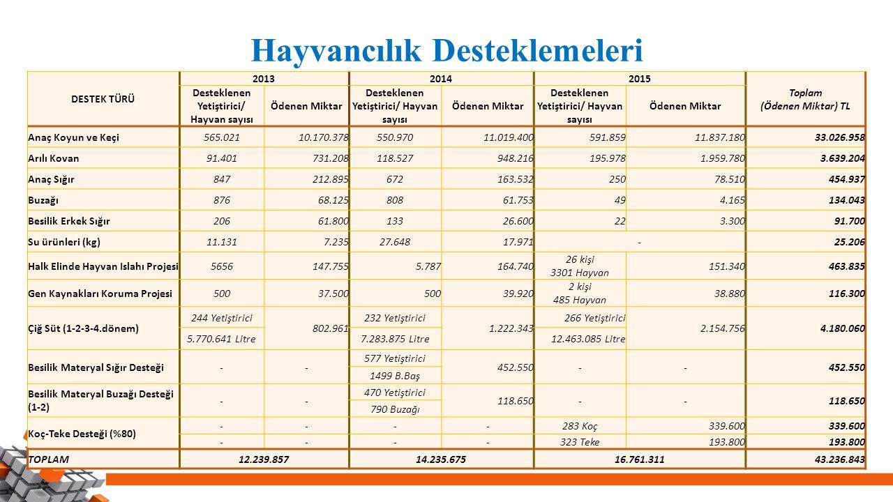 Hayvancılık Desteklemeleri DESTEK TÜRÜ 201320142015 Toplam (Ödenen Miktar) TL Desteklenen Yetiştirici/ Hayvan sayısı Ödenen Miktar Desteklenen Yetişti