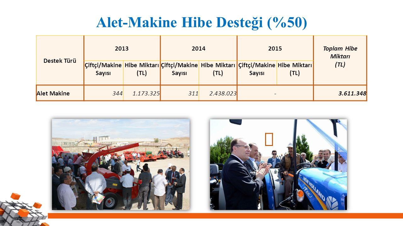 Alet-Makine Hibe Desteği (%50) Destek Türü 201320142015 Toplam Hibe Miktarı (TL) Çiftçi/Makine Sayısı Hibe Miktarı (TL) Çiftçi/Makine Sayısı Hibe Miktarı (TL) Çiftçi/Makine Sayısı Hibe Miktarı (TL) Alet Makine3441.173.3253112.438.023-3.611.348