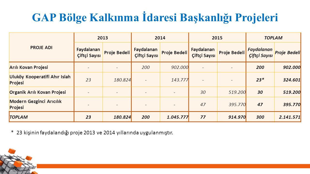 GAP Bölge Kalkınma İdaresi Başkanlığı Projeleri PROJE ADI 201320142015TOPLAM Faydalanan Çiftçi Sayısı Proje Bedeli Faydalanan Çiftçi Sayısı Proje Bede