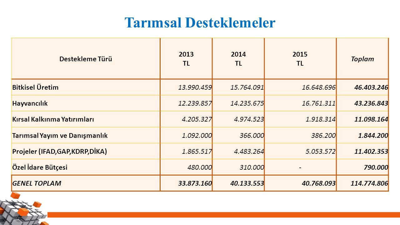 Tarımsal Desteklemeler Destekleme Türü 2013 TL 2014 TL 2015 TL Toplam Bitkisel Üretim13.990.45915.764.09116.648.69646.403.246 Hayvancılık12.239.85714.