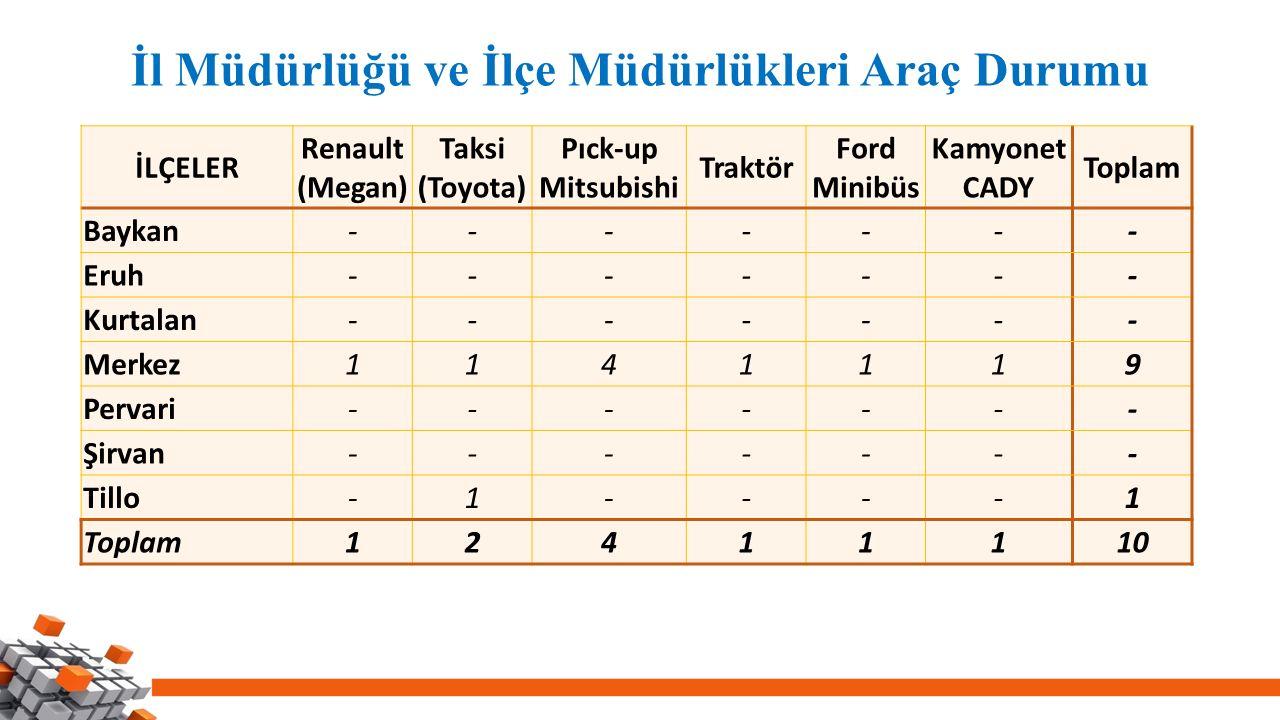 2013-2015 Yılları Müdürlüğümüze Alınan Araçlar Alınan AraçAdediKullanım ŞekliTemin Şekli WOLKSVOGEN CADDY1Gıda Kontrol AracıÖzel İdare PİCK-UP (4X4)1Hayvan SağlığıÖzel İdare PİCK-UP (4X4)1Hizmet AracıGenel Bütçe FORD MİNİBÜS1Çiftçi Eğitim Hizmet AracıGenel Bütçe FORD TOURNEO COURİER3Hizmet Aracı Yerel Bütçe (Bedeller DMO ya yatırılmış olup teslimat işlemi beklenmektedir.)