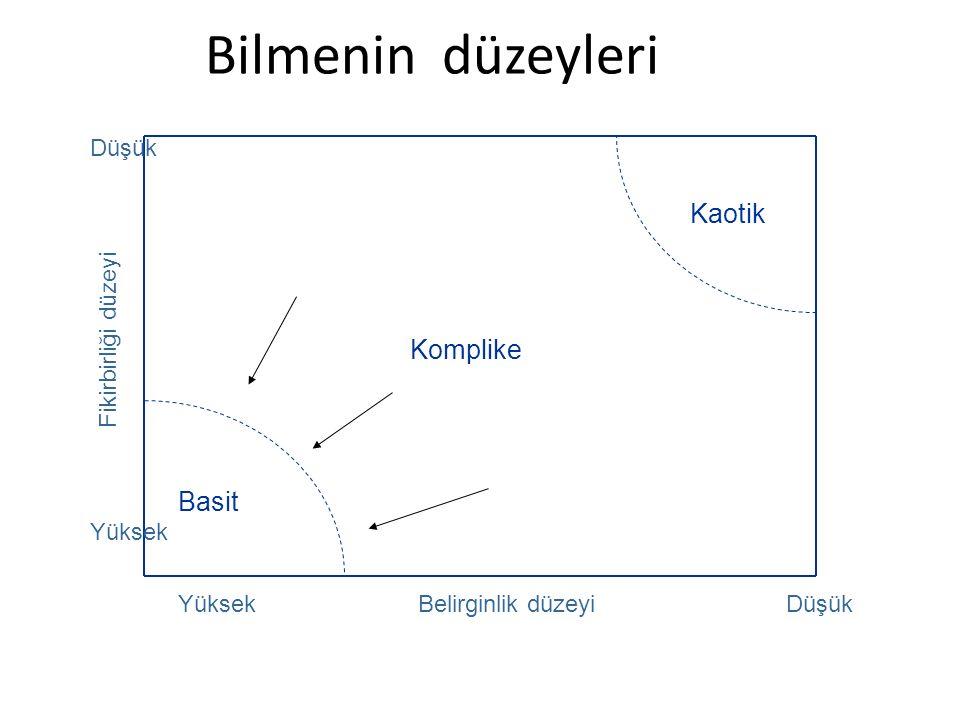 Fikirbirliği düzeyi Düşük Yüksek Belirginlik düzeyiDüşük Kaotik Basit Komplike Bilmenin düzeyleri