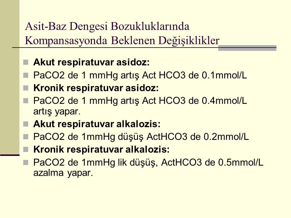 Asit-Baz Dengesi Bozukluklarında Kompansasyonda Beklenen Değişiklikler Akut respiratuvar asidoz: PaCO2 de 1 mmHg artış Act HCO3 de 0.1mmol/L Kronik respiratuvar asidoz: PaCO2 de 1 mmHg artış Act HCO3 de 0.4mmol/L artış yapar.