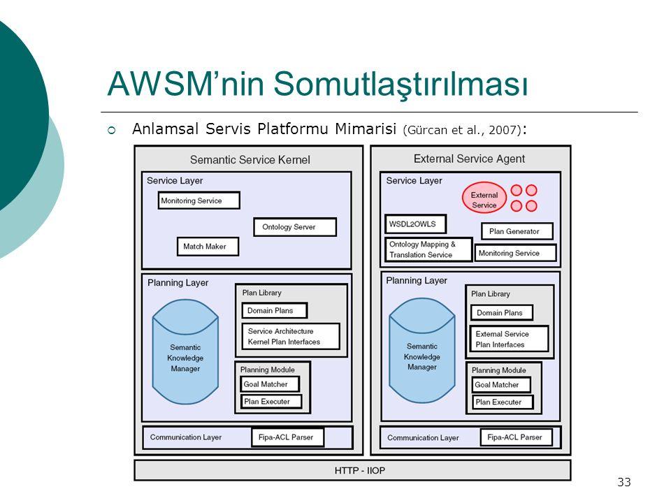 33 AWSM'nin Somutlaştırılması  Anlamsal Servis Platformu Mimarisi (Gürcan et al., 2007) :