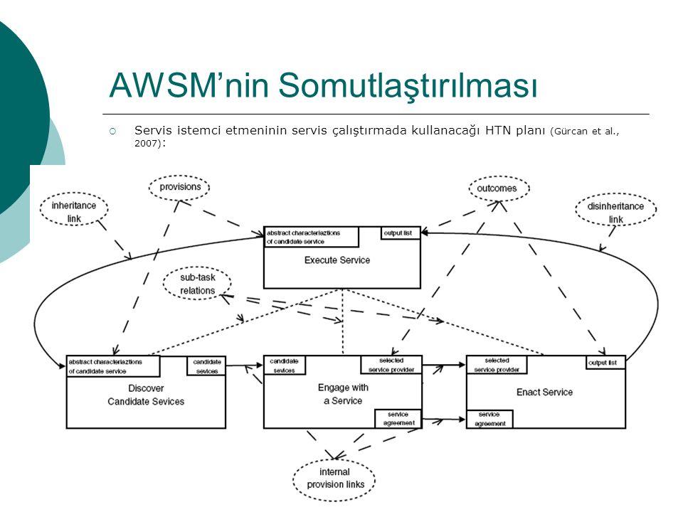 34 AWSM'nin Somutlaştırılması  Servis istemci etmeninin servis çalıştırmada kullanacağı HTN planı (Gürcan et al., 2007) :