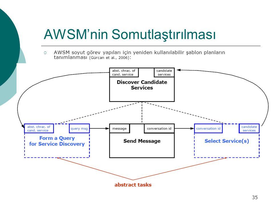 35 AWSM'nin Somutlaştırılması  AWSM soyut görev yapıları için yeniden kullanılabilir şablon planların tanımlanması (Gürcan et al., 2006) :