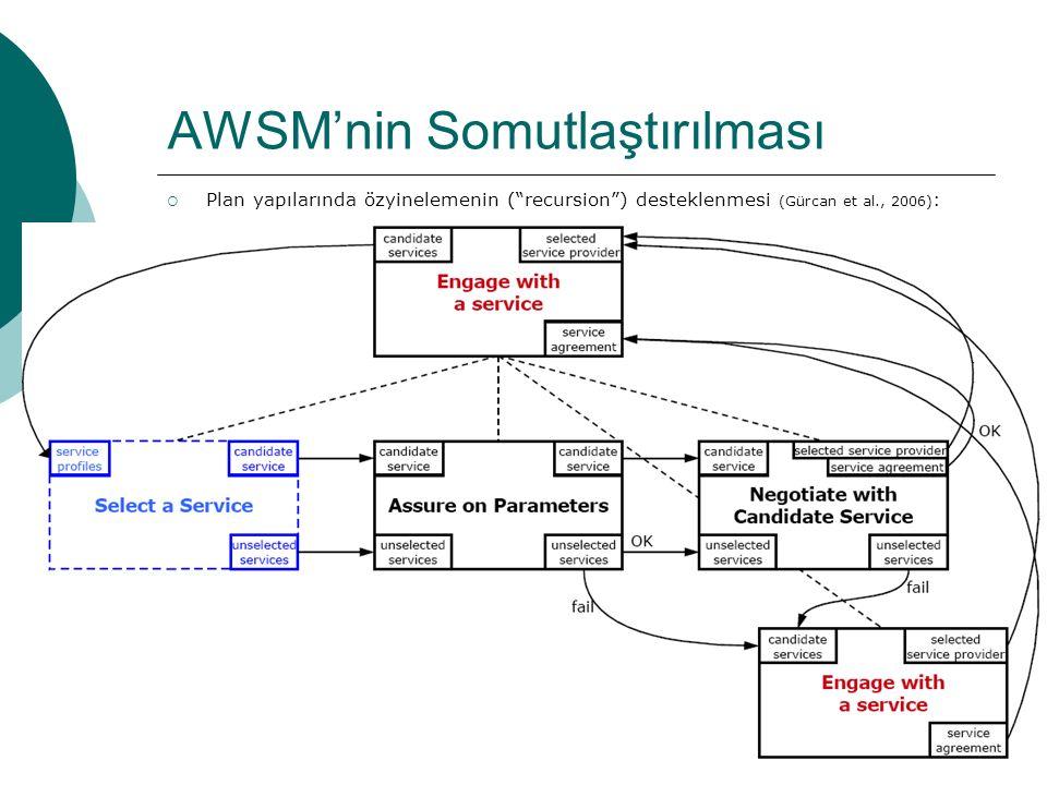 36 AWSM'nin Somutlaştırılması  Plan yapılarında özyinelemenin ( recursion ) desteklenmesi (Gürcan et al., 2006) :