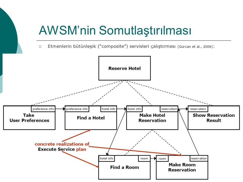 37 AWSM'nin Somutlaştırılması  Etmenlerin bütünleşik ( composite ) servisleri çalıştırması (Gürcan et al., 2006) :