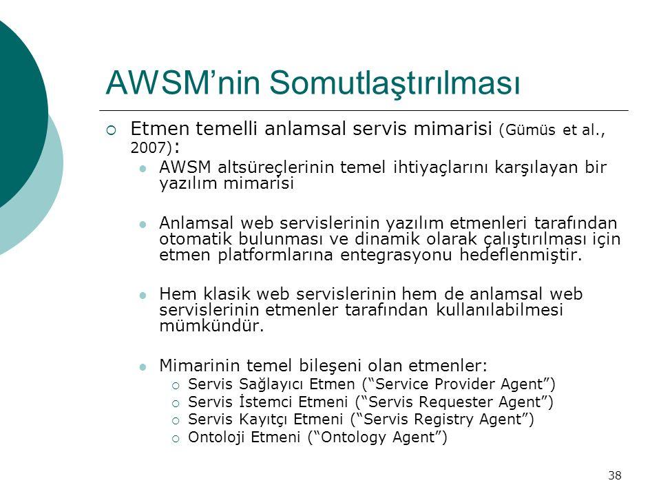 38 AWSM'nin Somutlaştırılması  Etmen temelli anlamsal servis mimarisi (Gümüs et al., 2007) : AWSM altsüreçlerinin temel ihtiyaçlarını karşılayan bir yazılım mimarisi Anlamsal web servislerinin yazılım etmenleri tarafından otomatik bulunması ve dinamik olarak çalıştırılması için etmen platformlarına entegrasyonu hedeflenmiştir.