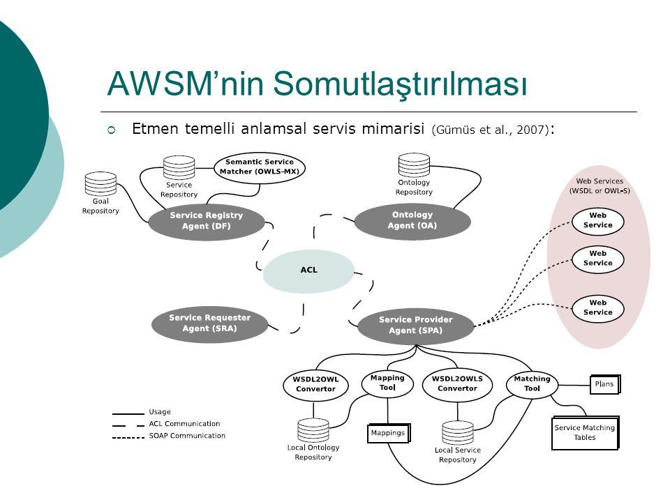 39 AWSM'nin Somutlaştırılması  Etmen temelli anlamsal servis mimarisi (Gümüs et al., 2007) :