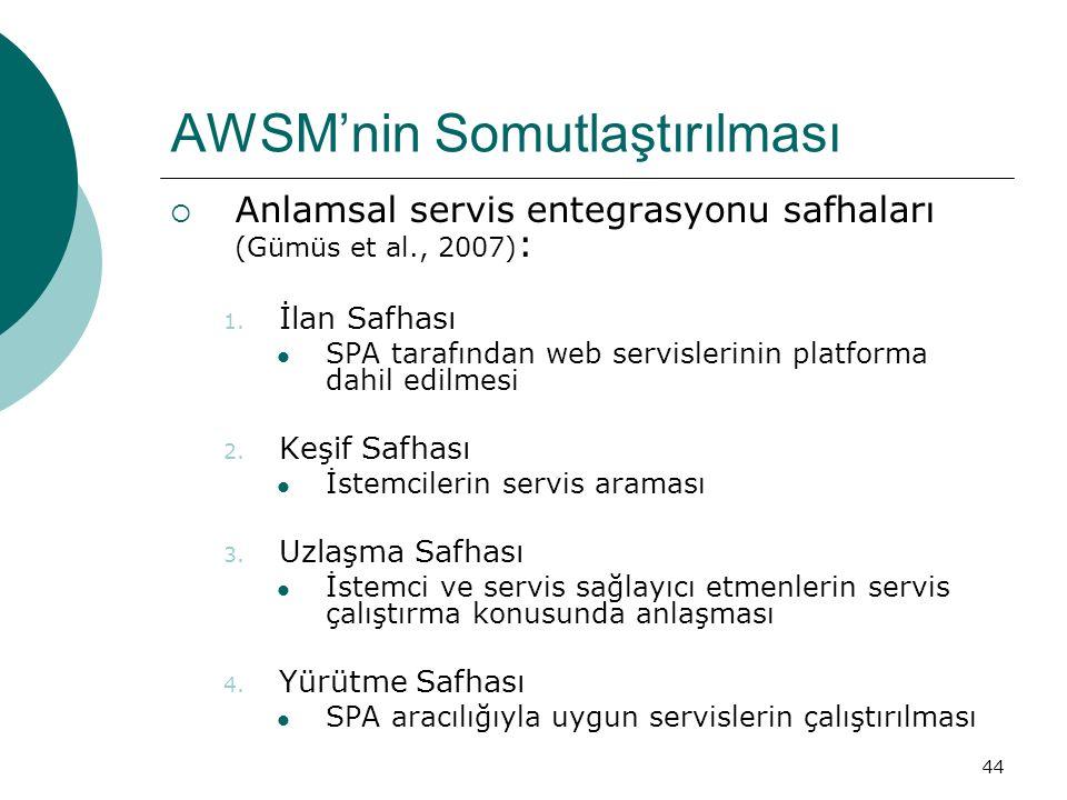 44 AWSM'nin Somutlaştırılması  Anlamsal servis entegrasyonu safhaları (Gümüs et al., 2007) : 1. İlan Safhası SPA tarafından web servislerinin platfor