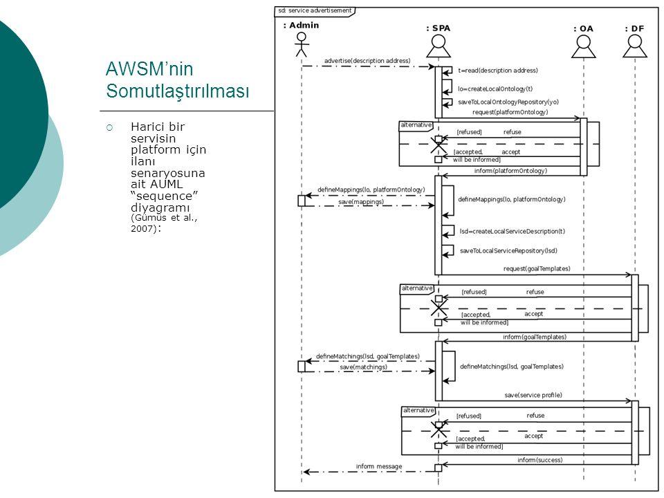 """45 AWSM'nin Somutlaştırılması  Harici bir servisin platform için ilanı senaryosuna ait AUML """"sequence"""" diyagramı (Gümüs et al., 2007) :"""