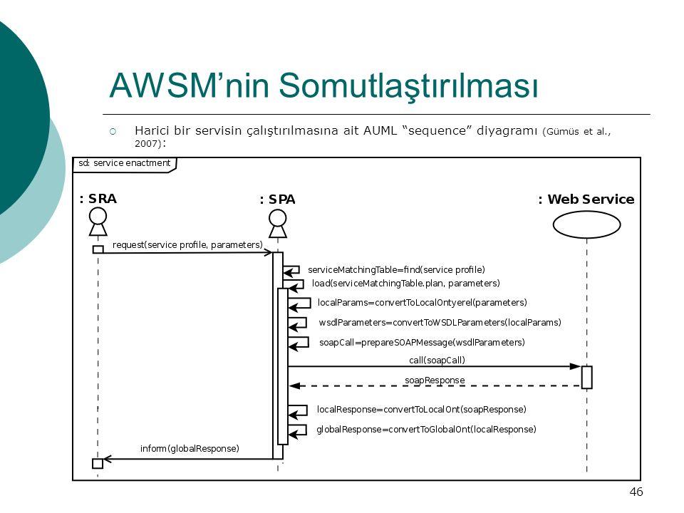 """46 AWSM'nin Somutlaştırılması  Harici bir servisin çalıştırılmasına ait AUML """"sequence"""" diyagramı (Gümüs et al., 2007) :"""